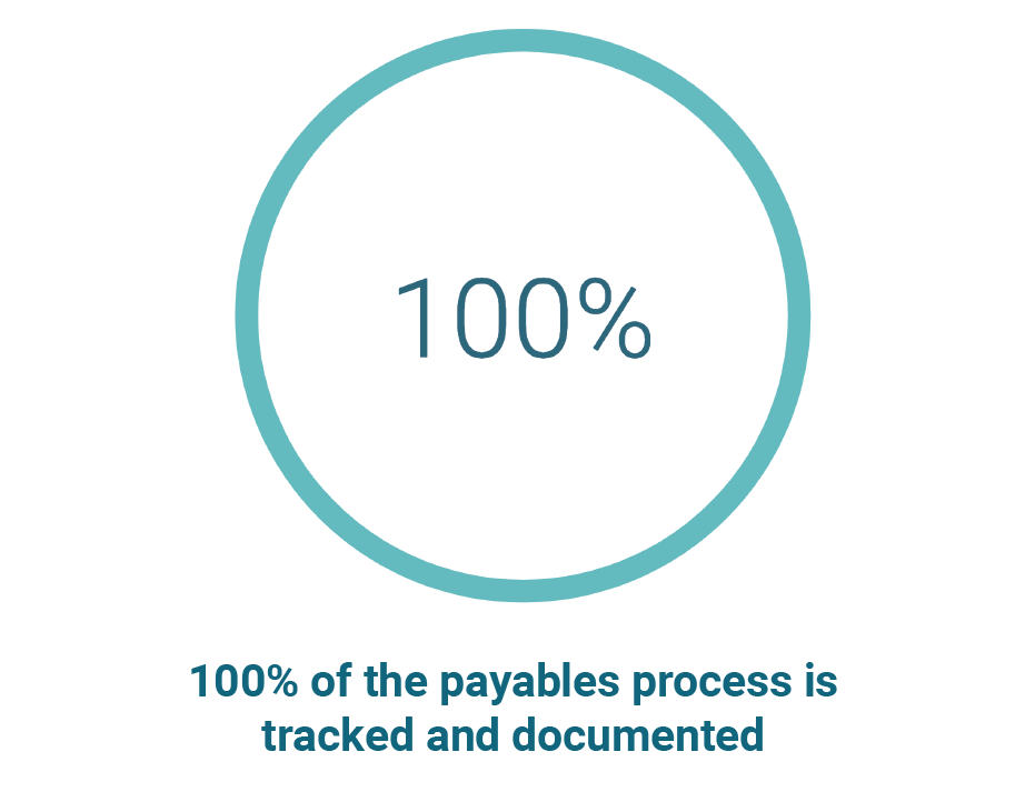 Payables-3-100%