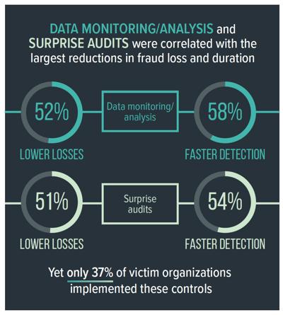 Data monitoring decreases fraud